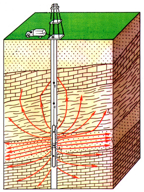 The three-electrode lateral logging