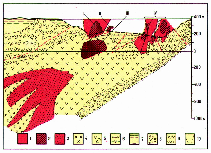 The cross-section of the Bor deposit