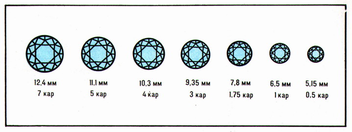 (Figure # 3) The brilliants of the complete faceting