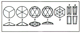 The types of the faceting of the diamond into the brilliant