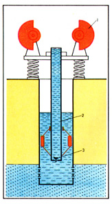 (Figure) The scheme of the vibrational pumping installation