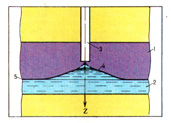 (Figure) The scheme for the forming of the water cone