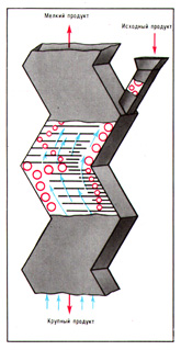 (Figure # 2) The cascaded gravitational separator of the zigzag type