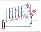 (Figure # 3) The cascaded gravitational separator of the shelving type