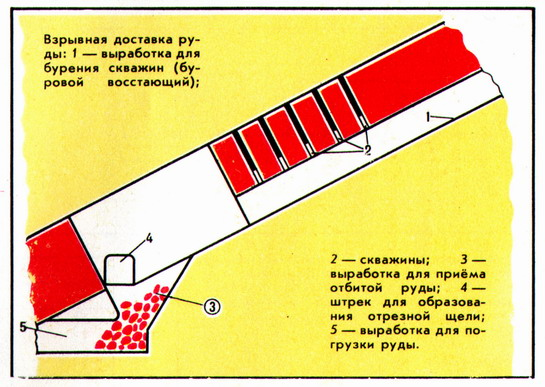 (Figure) The delivery of the ore using the explosion
