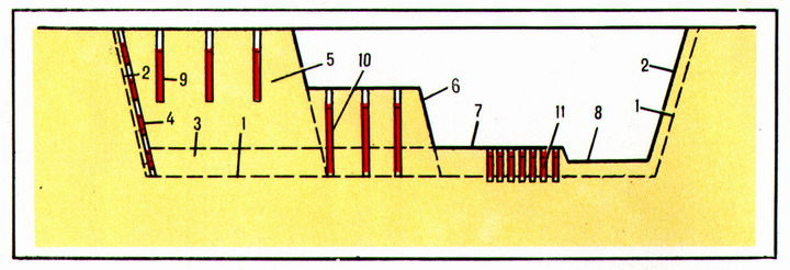 (Figure # 1) The scheme for the development of the foundation pit using the explosion